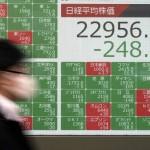 東京の日経225指数は月曜日に239.24ポイントで取引を終え、22971.94ポイントで1.01%下落しました。