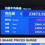 東京の日経平均は前日の終値から2.4%上昇して23,873で終了しました。